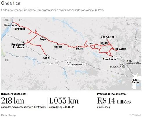 Maior leilão rodoviário do País e teste de Doria, lote PiPa deve movimentar a Bolsa